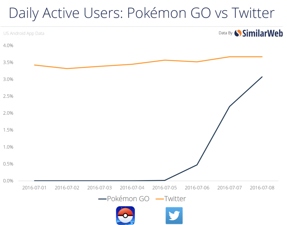 SimilarWeb's July 8th chart of the Pokémon GO Android installs vs Tinder