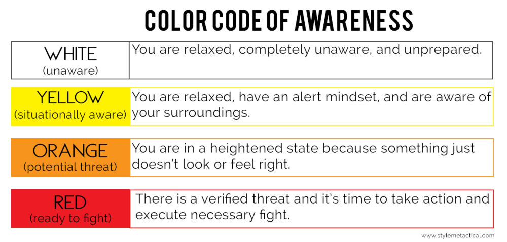 Color Code of Awareness, Situational Awareness Condition Levels
