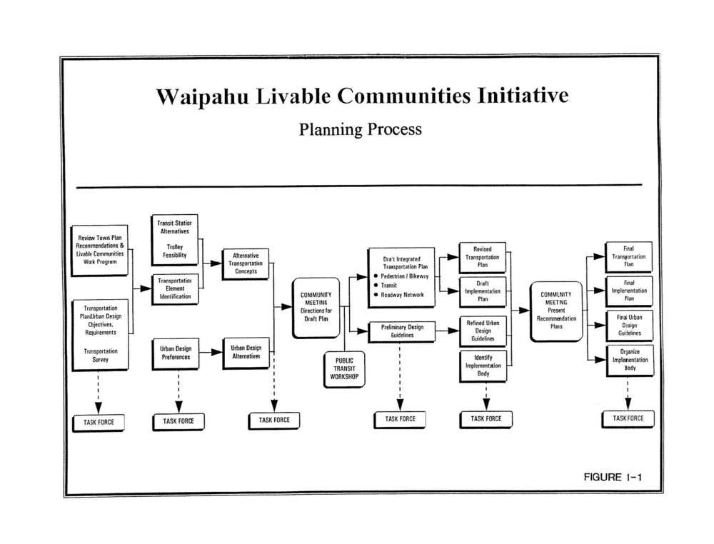 160531_WaipahuLivableCommunities(1998)_Page_013.jpg