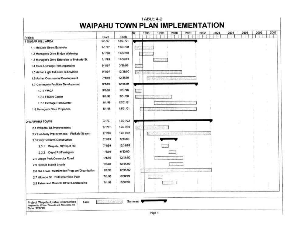 160531_WaipahuLivableCommunities(1998)_Page_129.jpg