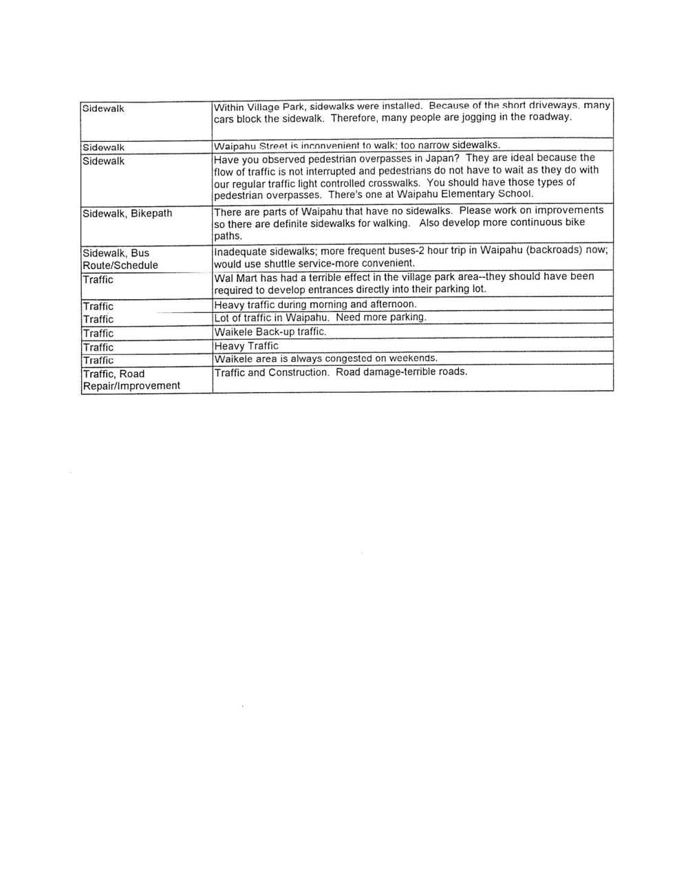 160531_WaipahuLivableCommunities(1998)_Page_166.jpg