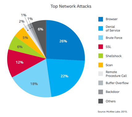 Source: McAfee Labs Threat Reports, 2105 (page 45)