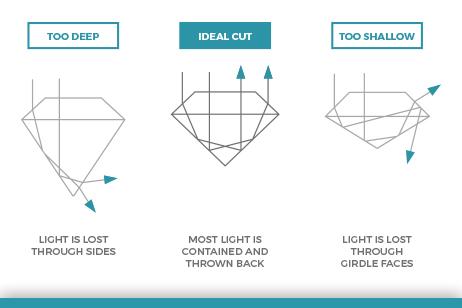 Ideal Diamond Cut