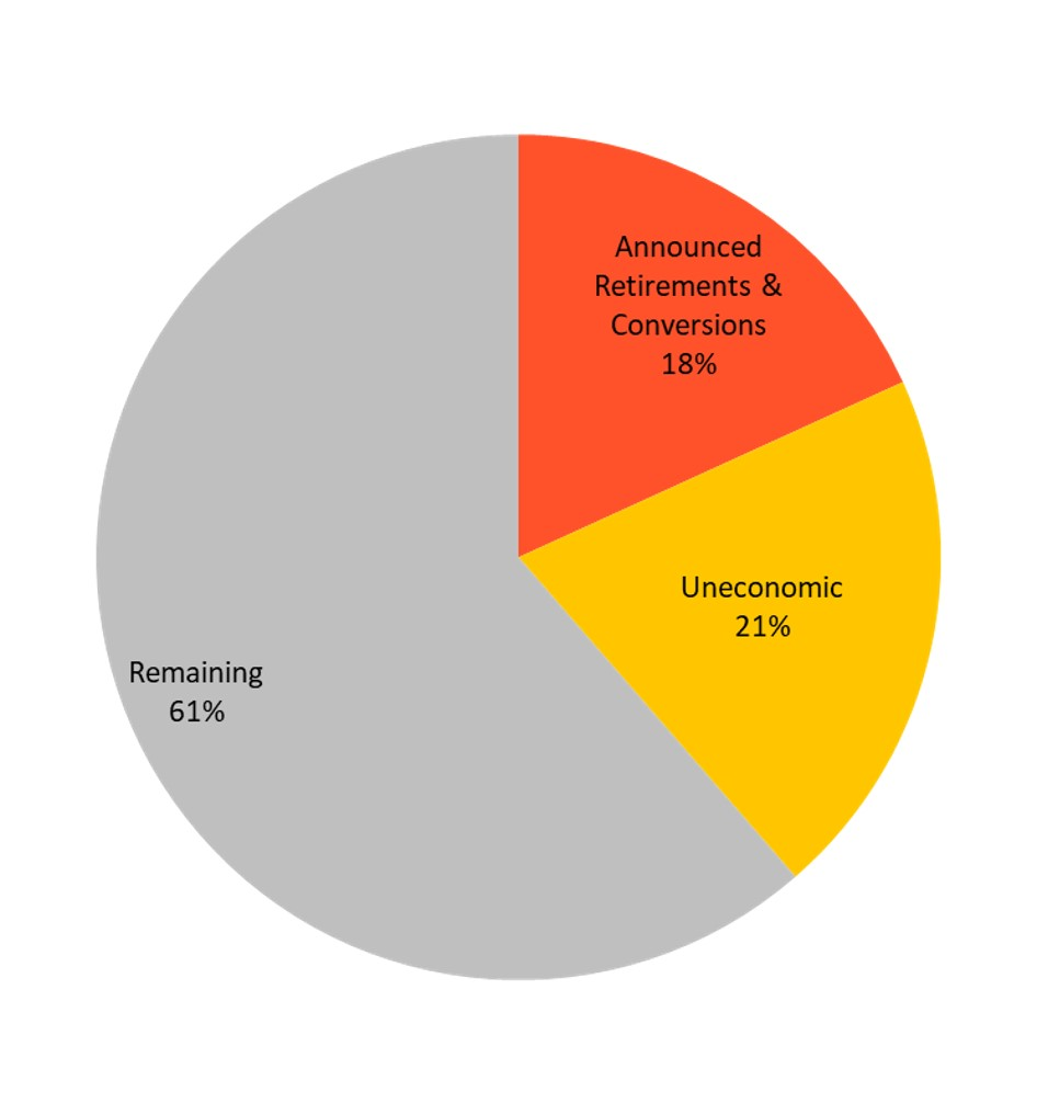 Economic stress test results: Percentages represent portion of total coal capacity, excluding units with insufficient data. Uneconomic units are relative to equivalent existing NGCC. Credit: From the Union of Concerned Scientists report (used with permission)