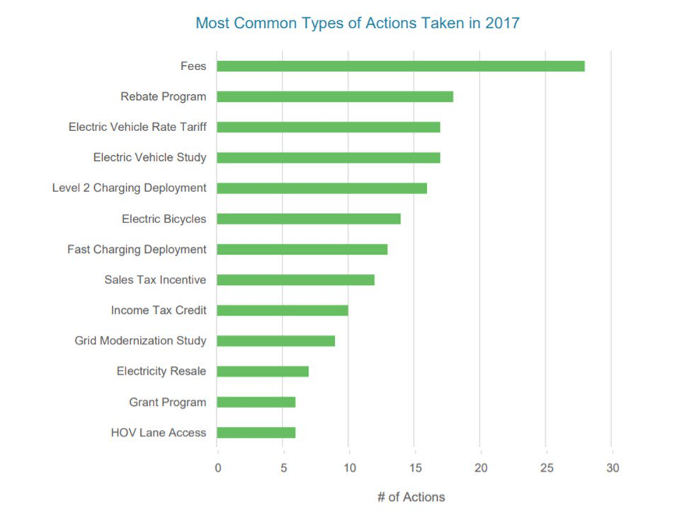 Credit:CETC 2017 EV policy review