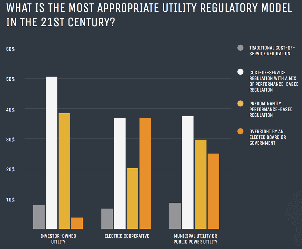 Credit: State of Electric Utility 2018
