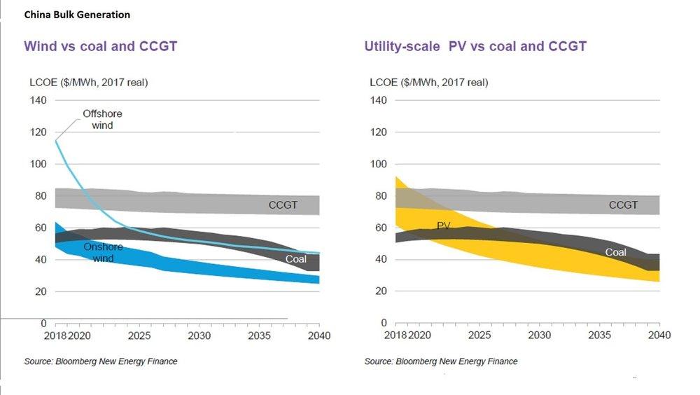 Levelized cost of Chinese bulk energy generation