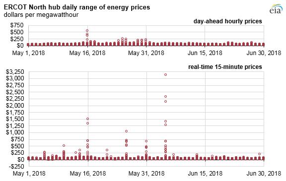 Source: U.S. Energy Information Administration, based on S&P Global Market Intelligence