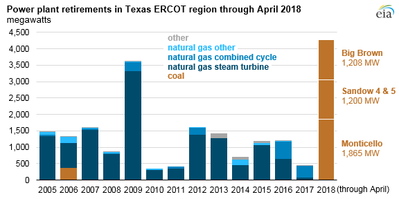 Source: U.S. Energy Information Administration, Preliminary Monthly Electric Generator Inventory
