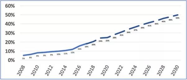 ERCOT renewable energy supply 2008 to 2030 |  TREIA