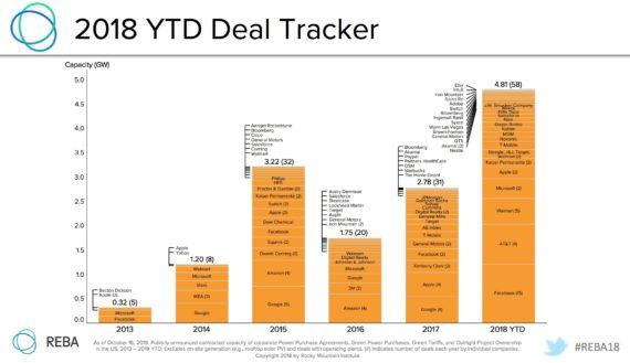 2018-Corporate-Renewable-Energy-Deal-Tracker-1-570x329.jpg