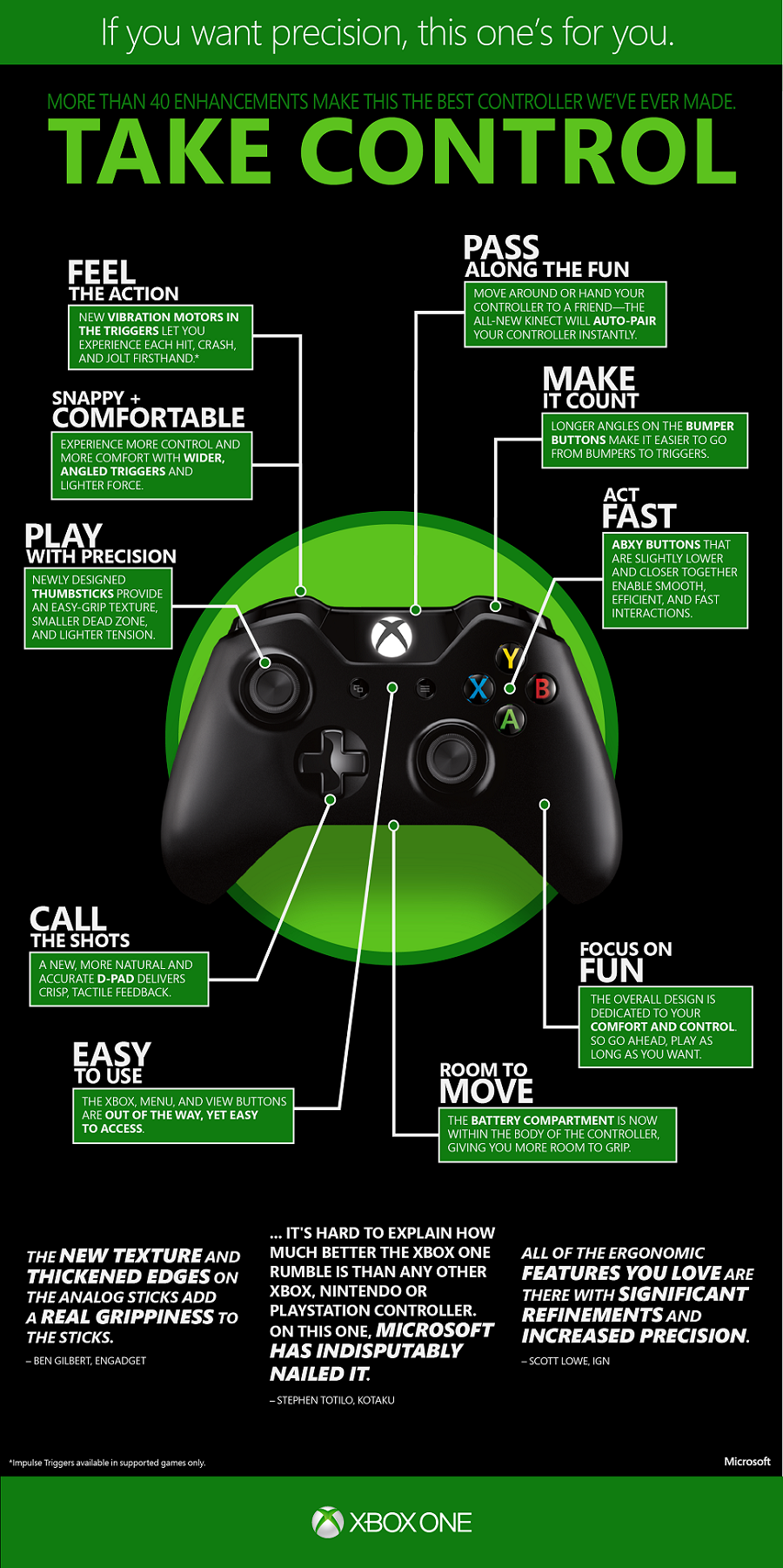 Xbox One controller infographic