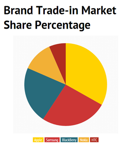 Brand trade-in market share percentage