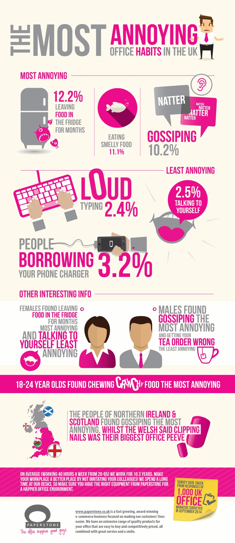 annoying-office-habits-uk-survey-infographic