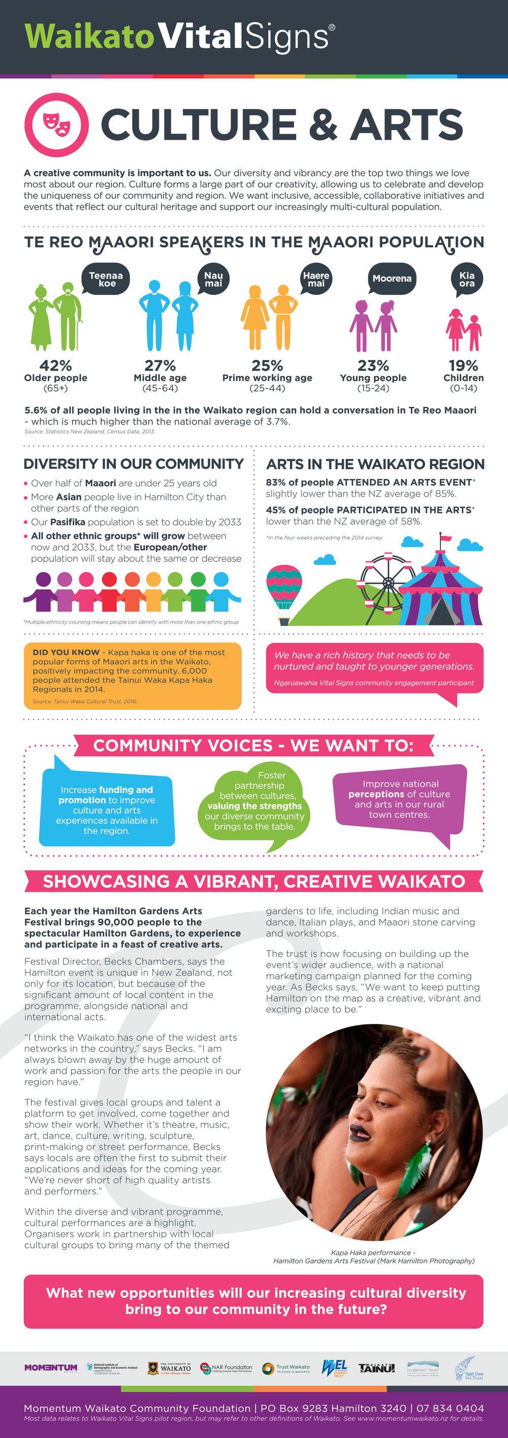 WVS_Culture_Arts_Panel.jpg