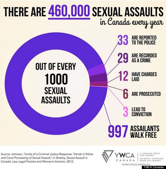 Graphic: YWCA Canada
