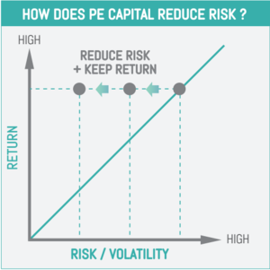 How does PE Capital reduce risk?