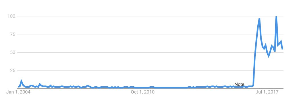 Google Trends Fake News 1.jpeg