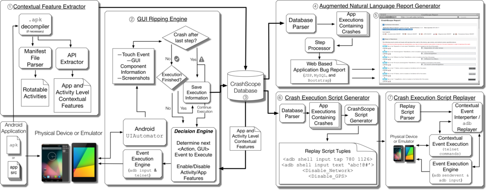 CrashScope Workflow Overview (Click for more detail)