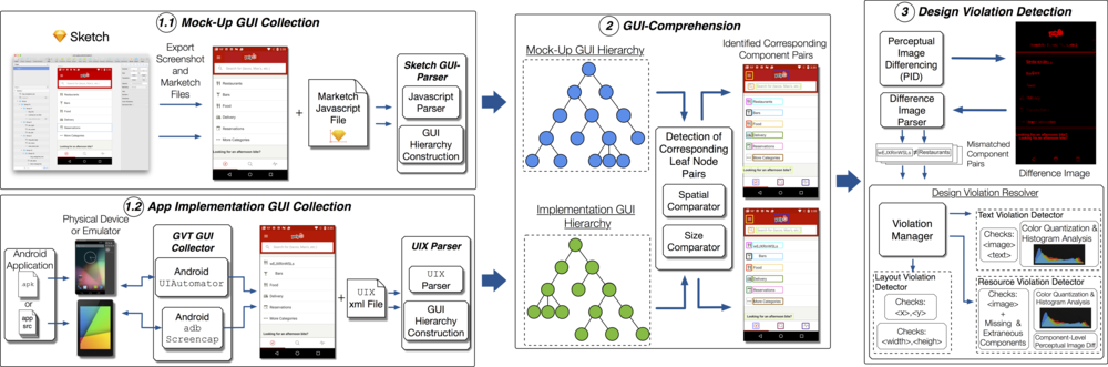 Figure 1: GVT Workflow Overview (Click for more detail)