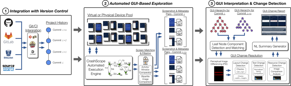 Figure 1: Gcat Workflow Overview (Click for more detail)