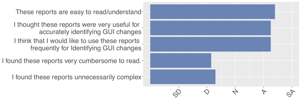 Participant Responses to the Likert-Based UX questions illustrating favorability for Gcat