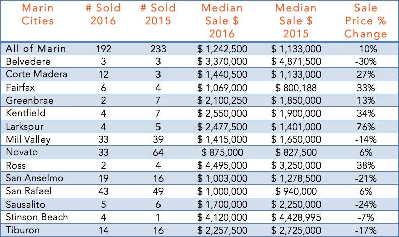 Single Family Homes Sold in April 2016 vs April 2015