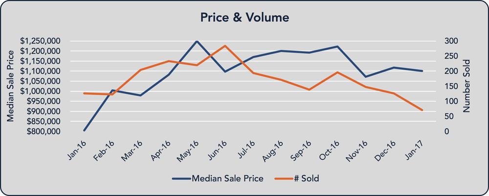 Marin median sale price and volume of sales. Click to enlarge