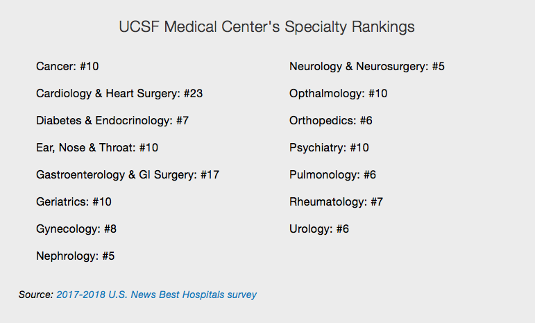 UCSF Medical Center Ranked as Best Hospital in California — The