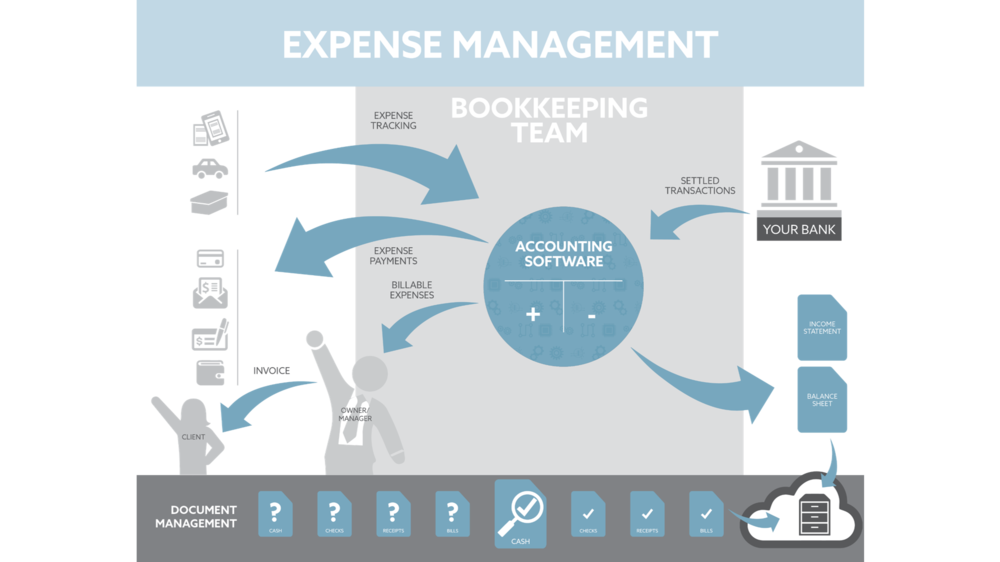 Flowchart-Expenses.png