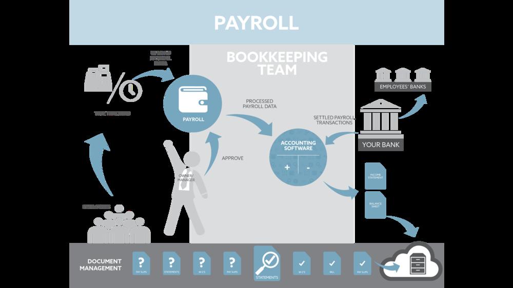 Flowchart-Payroll.png