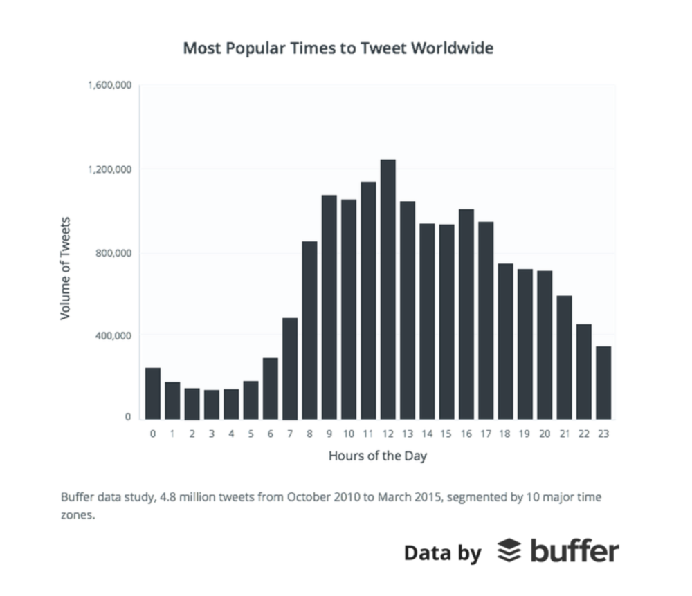 Buffer times to Tweet