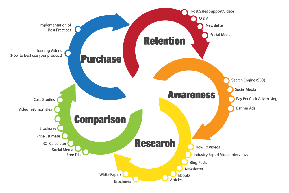 Marketing process for efficiency and retention