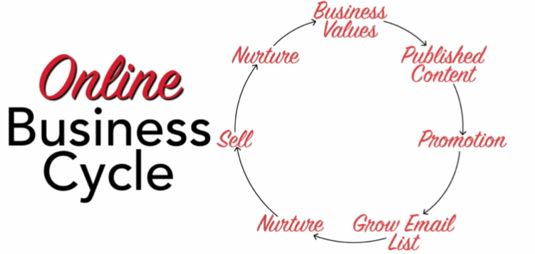 ONLINE BUSINESS CYCLE -  Sue B. Zimmerman's