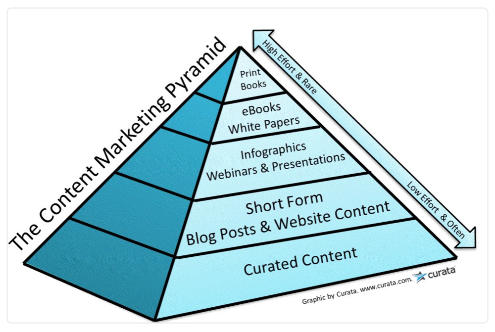 CONTENT MARKETING PYRAMID BY CURATA