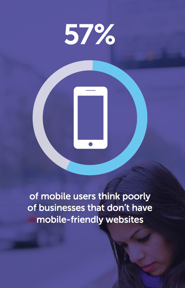 MOBILE-FRIENDLY WEBSITE PERCENTAGE