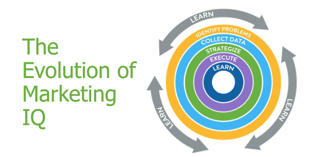 THE EVOLUTION OF MARKETING IQ