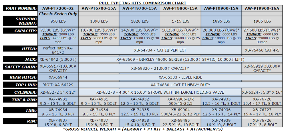 Pull Type TAg Kits Comparison Chart