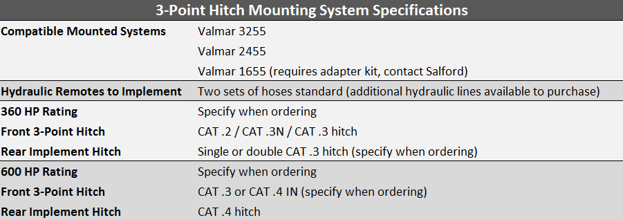 3 Point Hitch Mounting System Specifications