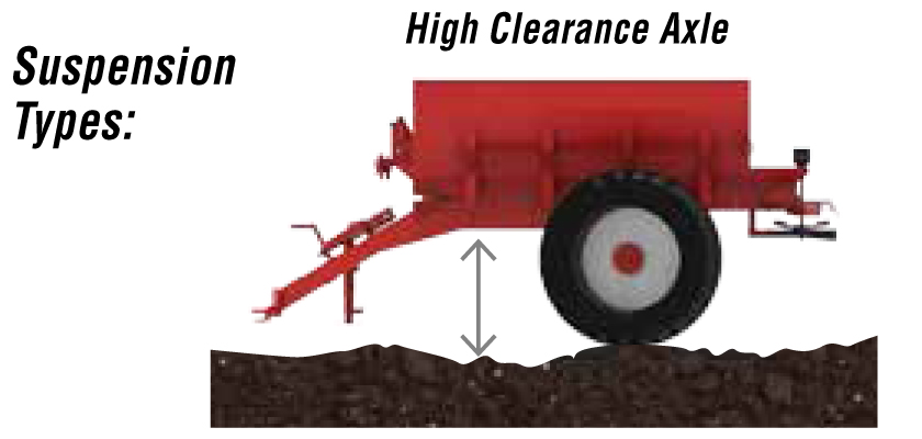 HIGH CLEARANCE ROW CROP CHASSIS - For post emergence top dressing application choose the high clearance row crop body. It comes standard with 380/90R46 tires and 90