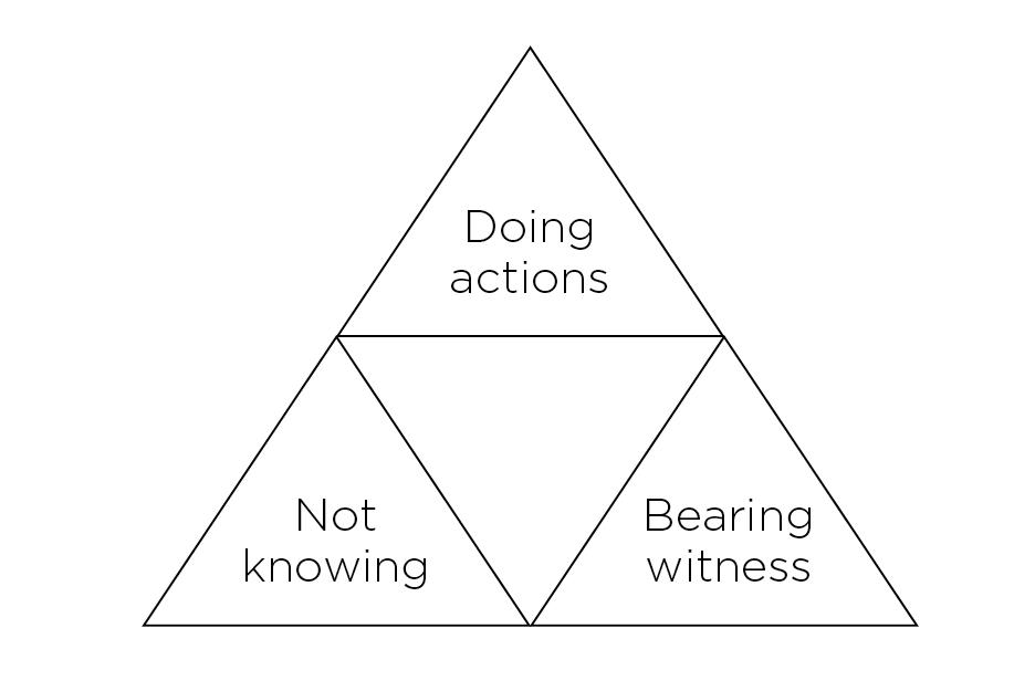 The three tenets