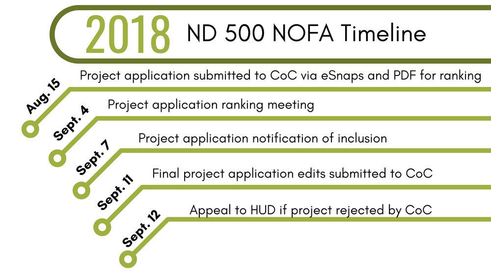 The CoC Steering Committee has approved the use of the    HUD provided Rating and Ranking guide    for this years NOFA competition.     For all questions concerning the 2018 NOFA Timeline or NOFA competition, please contact   alison@ndhomeless.org