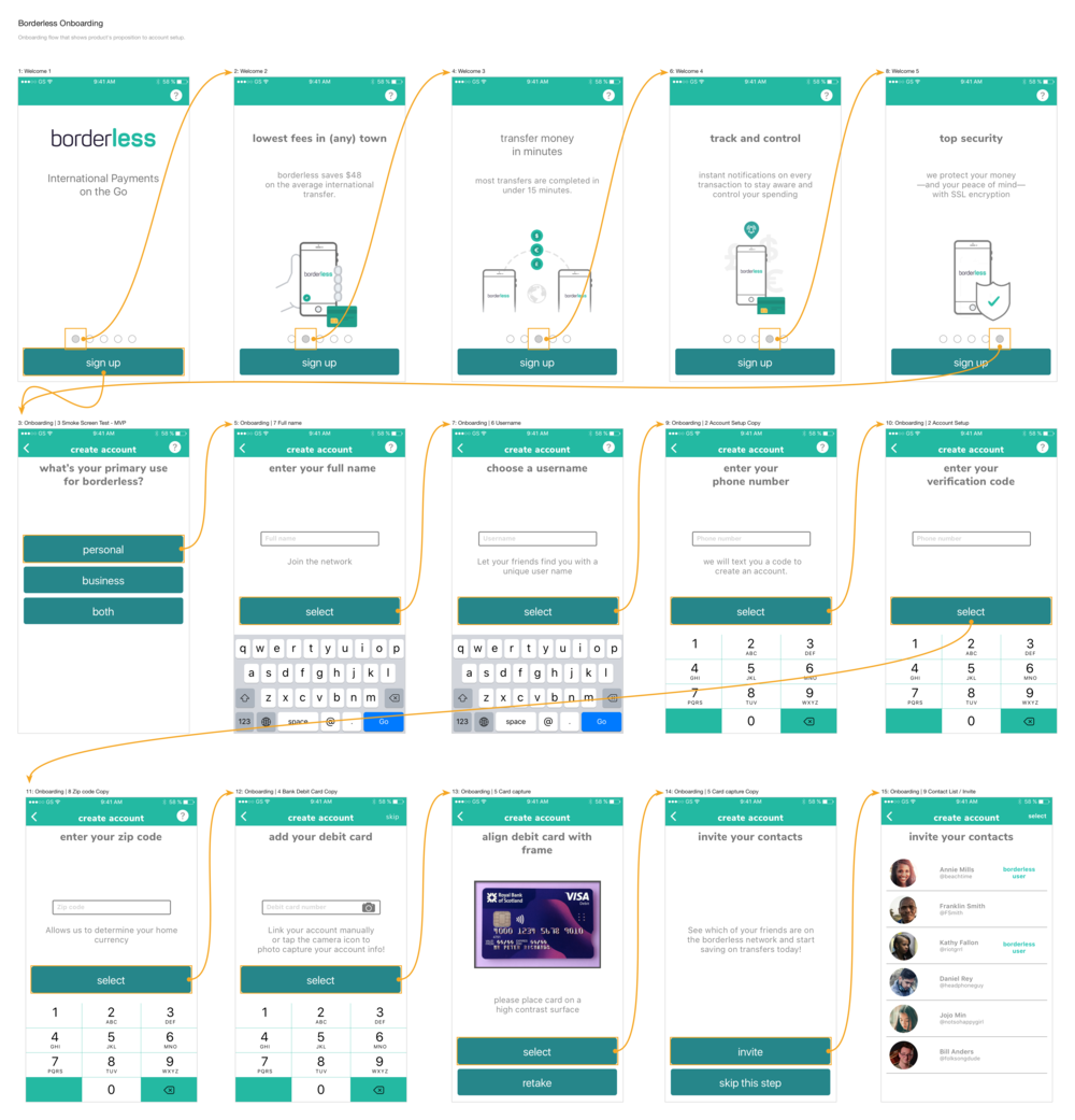 User flow for onboarding process