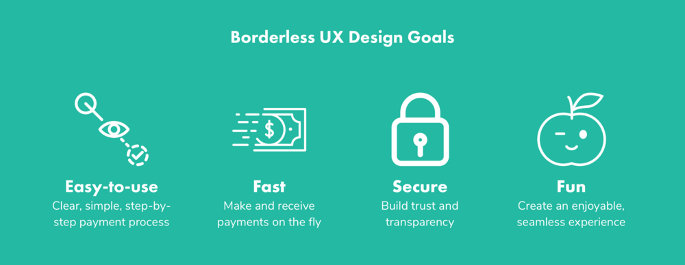 Borderless UX Design Goals.png
