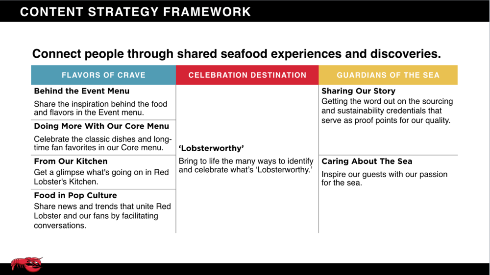 Red Lobster Content Strategy Framework.png