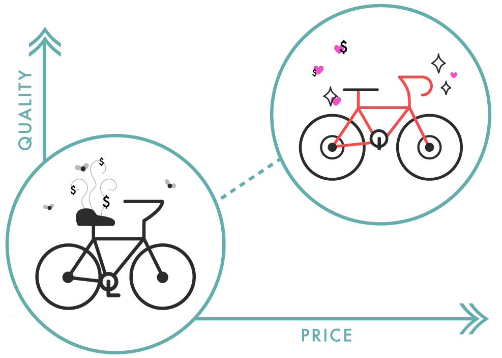 CrimsonBikes_Price-Quality.png