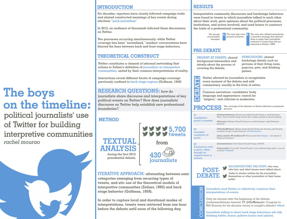 "I LOVE BIG BIRD  How journalists tweeted humor during the 2012 presidential debates  Rachel Mourao, Trevor Diehl and Krishnan Vasudevan   Abstract   During the 2012 elections, several narratives built around humor, zingers, and gaffes blurred the lines between news and entertainment. This paper examines how political journalists used humor on Twitter during the first 2012 presidential election debate. This study also explores the character of such humor, how jokes relate to other forms of Twitter interactivity, and who, or what are the targets of these jokes. Twitter use by political reporters during a presidential debate might offer evidence of a deviation from traditional reporting norms. Recent scholarship on journalism practice and new media technologies suggests that journalists tend to ""normalize"" new media affordances; journalists often adapt long-standing routines to new technological platforms. Normalization offers a solid construct to guide inquiry on how social media might, or might not, affect change in the delivery and style of contemporary political news. A content analysis of tweets posted by 430 political journalists during the debate reveals widespread use of humor by journalists on Twitter, especially associated with the retweet function. About one-fifth of the journalists' tweets included jokes, suggesting a growing acceptance of the rhetorical device on Twitter. Results also reveal that journalists and commentators pointed their jokes toward political figures, but more sophisticated satirical comments were aimed at the news media or the debate process at large. Overall, political journalists tended to avoid humor as a means of criticism. Implications regarding the role of humor in politics, the nature of reporting on Twitter, and areas of potential future research are discussed.     Mourao, R. R., Diehl, T. & Vasudevan, K. (2014) I love Big Bird: How Journalists Tweeted Humor during the 2012 Presidential Debate.  Association for Education in Journalism and Mass Communication Conference 2014.  Political Communication Interest Group. Montreal, Canada. August 6-9, 2014.  Download the paper  here."