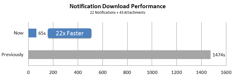 Notifications Downloading Performance