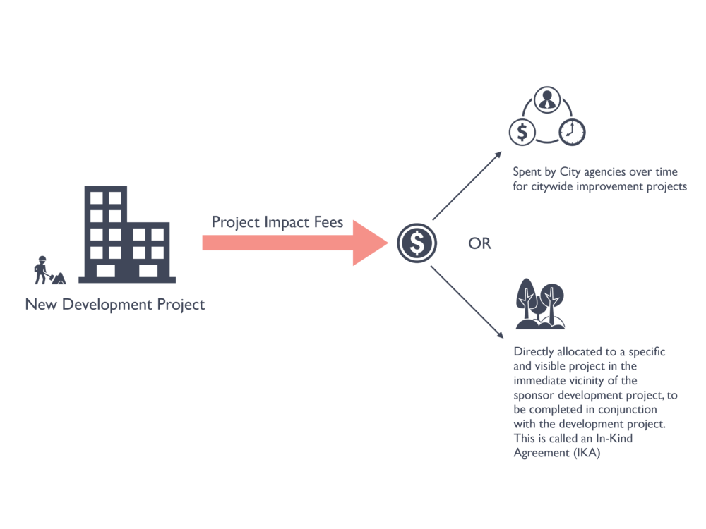 Funding Eagle Plaza