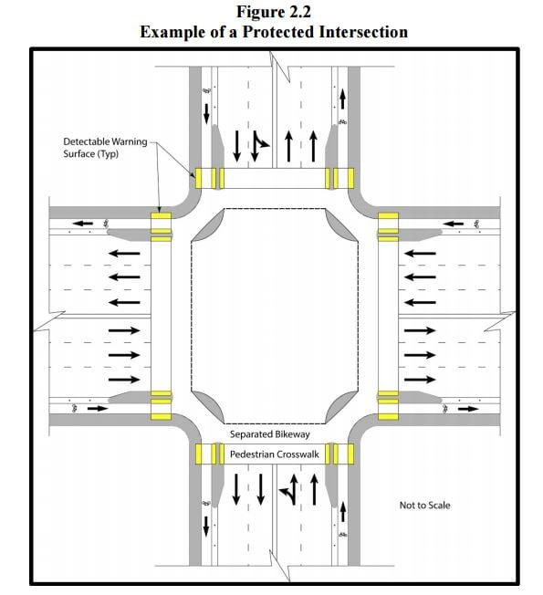 Caltrans Protected Intersection Design Guideline (Design Guideline #89)